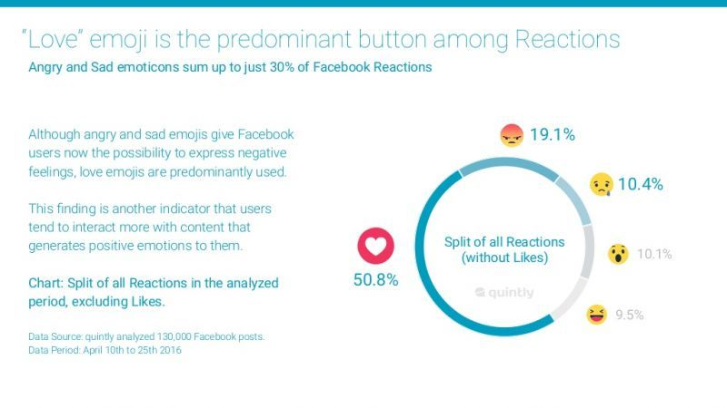 facebook-reactions-study-6-1024